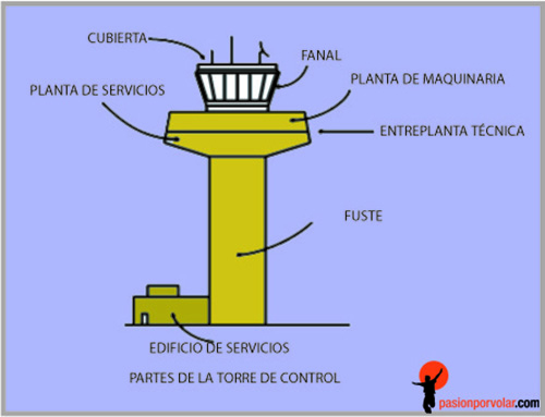 torre control