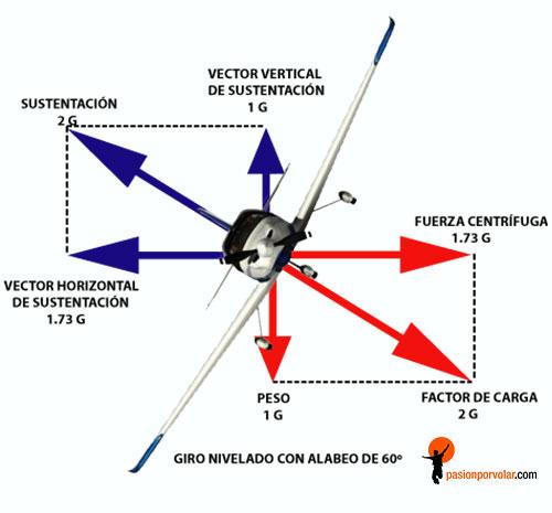 GIRO-NIVELADO-FACTOR DE CARGA