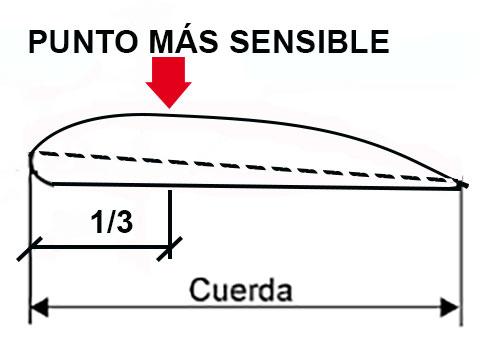 PUNTO-MÁS-SENSIBLE-AL-FACTOR-CARGA