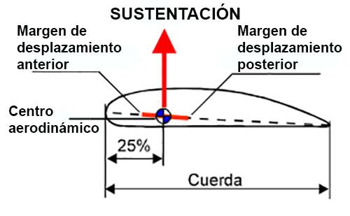centro-aerodinamico