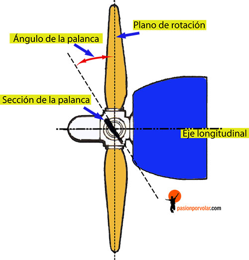 helices rotacion