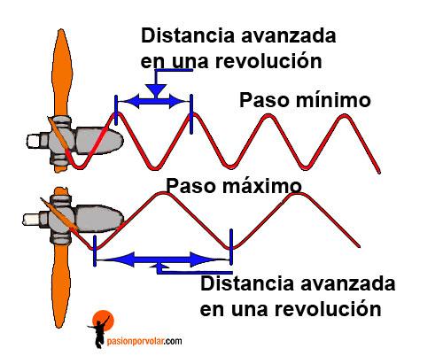pasos de la helice