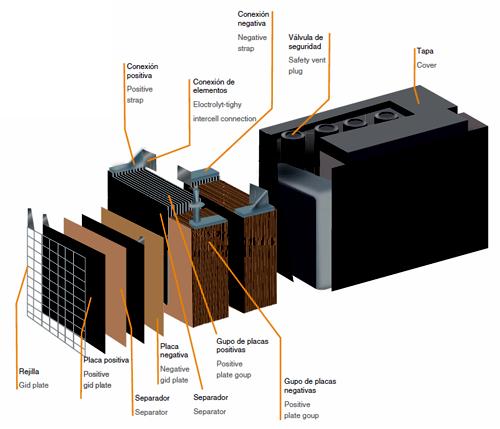 bateria-plomo-esquema-1