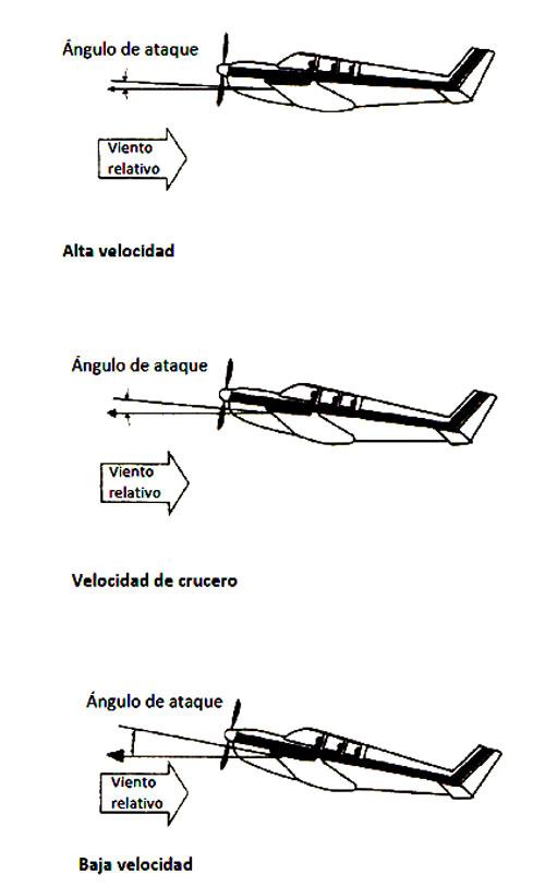 angulo-ataque-5