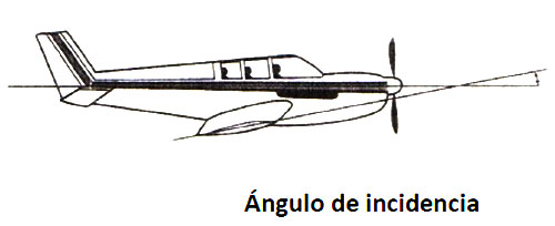 angulo-de-incidencia