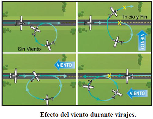 efectos-del-viento-durante-un-viraje-2