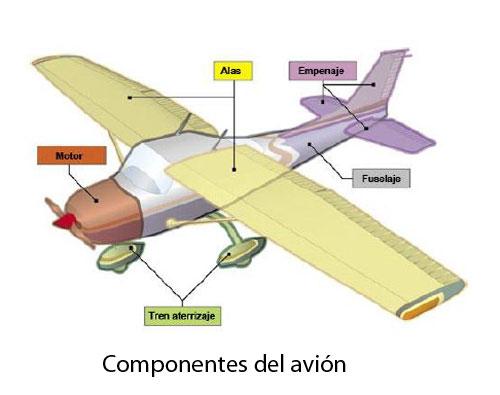 componentes-del-avion