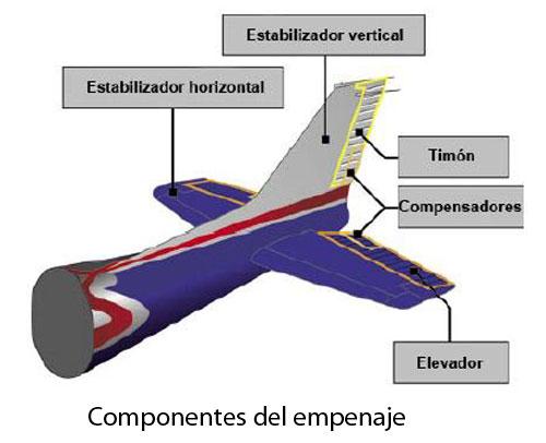 componentes-del-empenaje