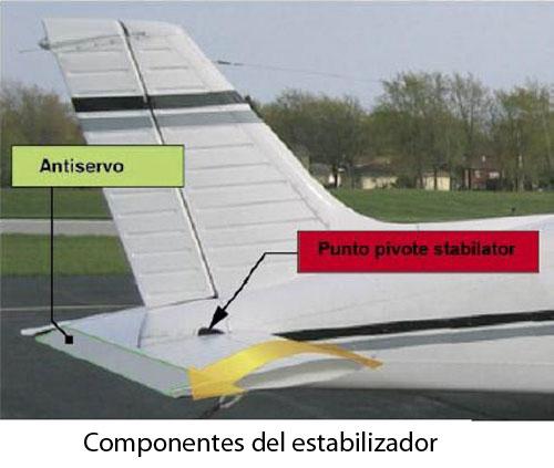 componentes-del-estabilizador