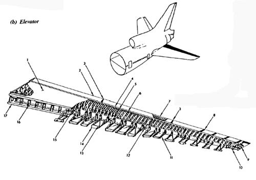 estabilizador-horizontal-2