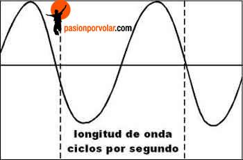 longitud-de-onda