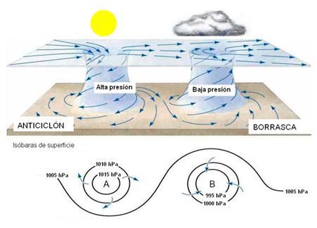 significado de baja presión atmosférica